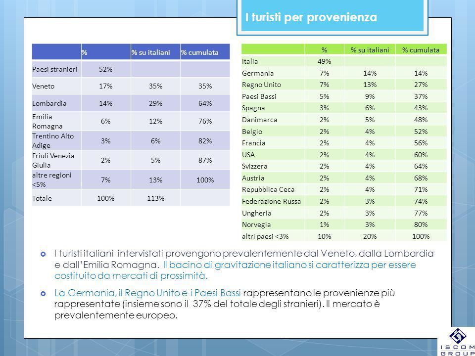I turisti per provenienza % su italiani% cumulata Paesi stranieri52% Veneto17%35% Lombardia14%29%64% Emilia Romagna 6%12%76% Trentino Alto Adige 3%6%82% Friuli Venezia Giulia 2%5%87% altre regioni <5% 7%13%100% Totale100%113% % su italiani% cumulata Italia49% Germania7%14% Regno Unito7%13%27% Paesi Bassi5%9%37% Spagna3%6%43% Danimarca2%5%48% Belgio2%4%52% Francia2%4%56% USA2%4%60% Svizzera2%4%64% Austria2%4%68% Repubblica Ceca2%4%71% Federazione Russa2%3%74% Ungheria2%3%77% Norvegia1%3%80% altri paesi <3%10%20%100%  I turisti italiani intervistati provengono prevalentemente dal Veneto, dalla Lombardia e dall'Emilia Romagna.