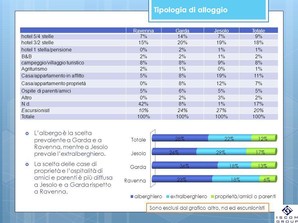 Tipologia di alloggio RavennaGardaJesoloTotale hotel 5/4 stelle7%14%7%9% hotel 3/2 stelle15%20%19%18% hotel 1 stella/pensione0%2%1% B&B2% 1%2% campegg