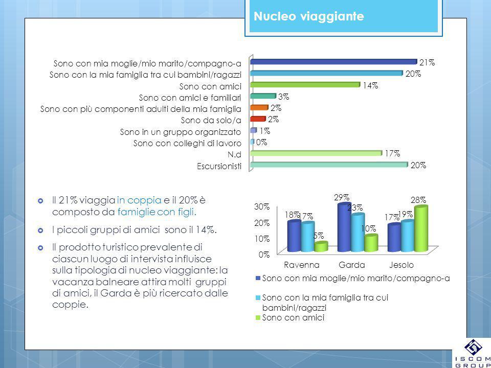 Nucleo viaggiante  Il 21% viaggia in coppia e il 20% è composto da famiglie con figli.  I piccoli gruppi di amici sono il 14%.  Il prodotto turisti