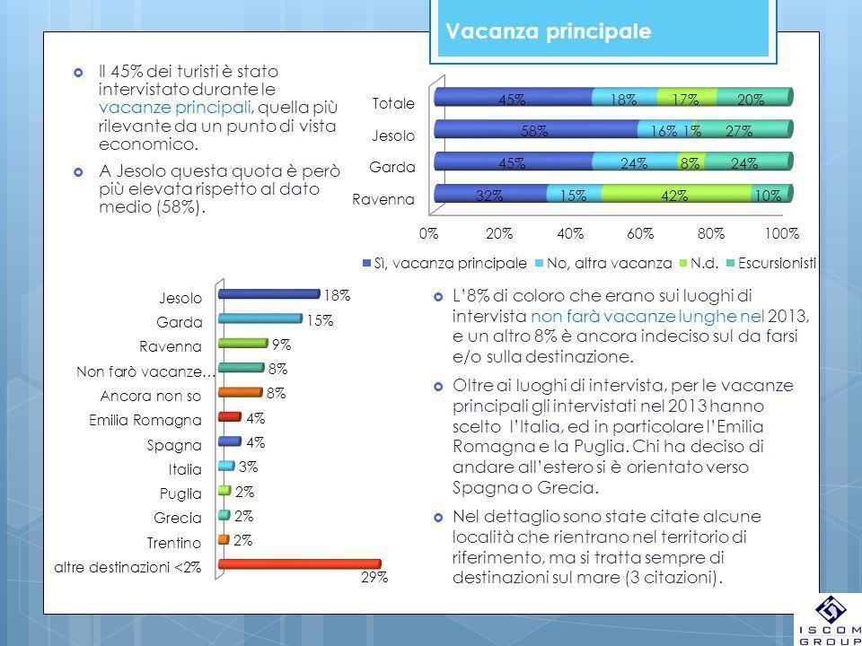 Vacanza principale  Il 45% dei turisti è stato intervistato durante le vacanze principali, quella più rilevante da un punto di vista economico.