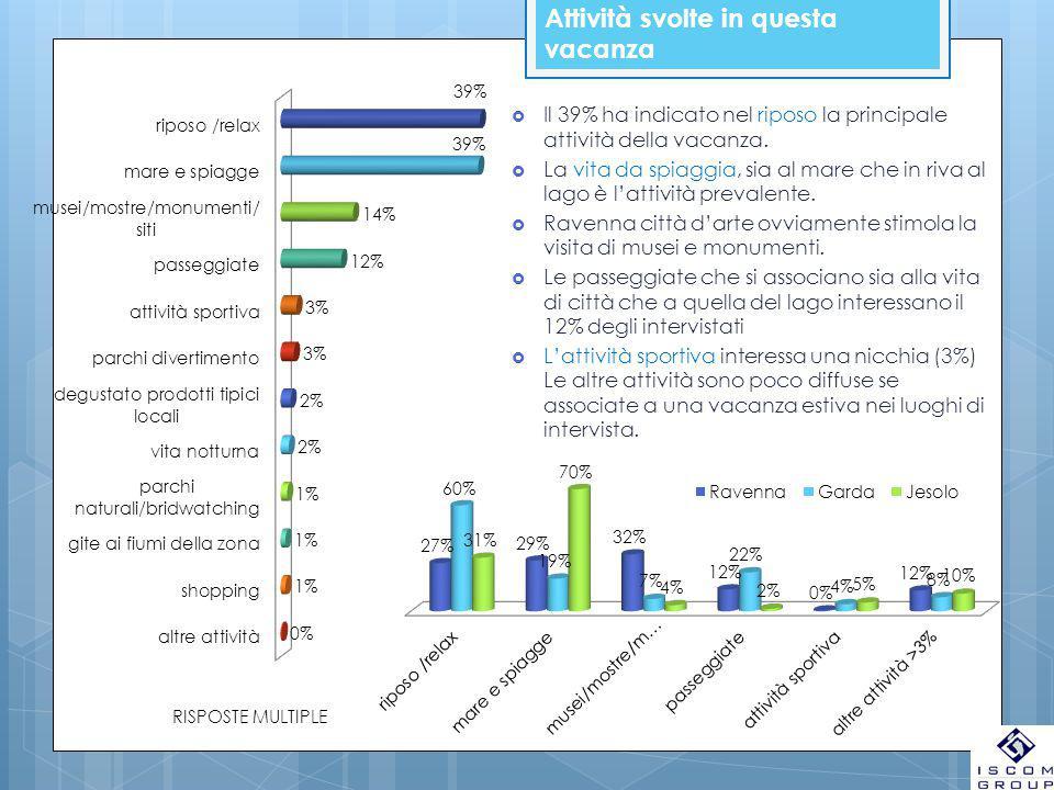 Attività svolte in questa vacanza  Il 39% ha indicato nel riposo la principale attività della vacanza.  La vita da spiaggia, sia al mare che in riva