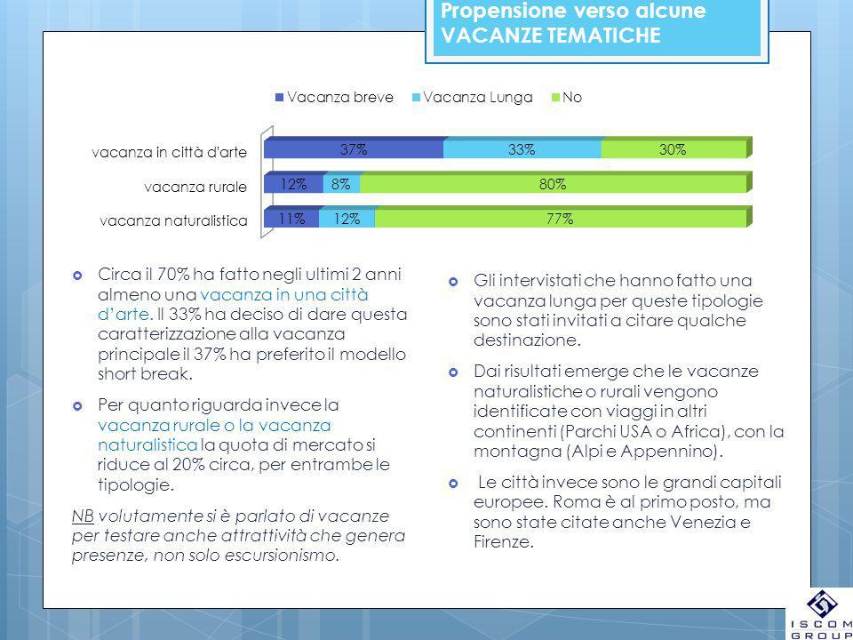 Propensione verso alcune VACANZE TEMATICHE  Circa il 70% ha fatto negli ultimi 2 anni almeno una vacanza in una città d'arte. Il 33% ha deciso di dar
