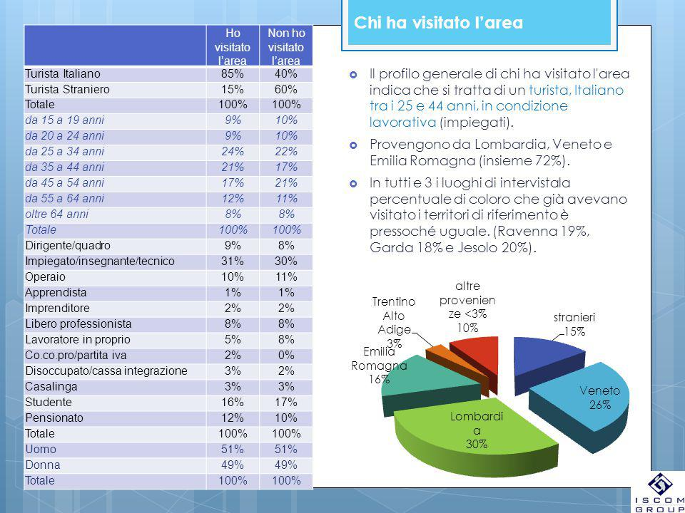Chi ha visitato l'area Ho visitato l'area Non ho visitato l'area Turista Italiano85%40% Turista Straniero15%60% Totale100% da 15 a 19 anni9%10% da 20 a 24 anni9%10% da 25 a 34 anni24%22% da 35 a 44 anni21%17% da 45 a 54 anni17%21% da 55 a 64 anni12%11% oltre 64 anni8% Totale100% Dirigente/quadro9%8% Impiegato/insegnante/tecnico31%30% Operaio10%11% Apprendista1% Imprenditore2% Libero professionista8% Lavoratore in proprio5%8% Co.co.pro/partita iva2%0% Disoccupato/cassa integrazione3%2% Casalinga3% Studente16%17% Pensionato12%10% Totale100% Uomo51% Donna49% Totale100%  Il profilo generale di chi ha visitato l area indica che si tratta di un turista, Italiano tra i 25 e 44 anni, in condizione lavorativa (impiegati).