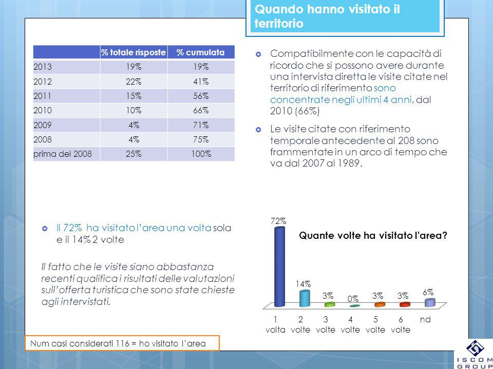 Quando hanno visitato il territorio % totale risposte% cumulata 201319% 201222%41% 201115%56% 201010%66% 20094%71% 20084%75% prima del 200825%100%  Compatibilmente con le capacità di ricordo che si possono avere durante una intervista diretta le visite citate nel territorio di riferimento sono concentrate negli ultimi 4 anni, dal 2010 (66%)  Le visite citate con riferimento temporale antecedente al 208 sono frammentate in un arco di tempo che va dal 2007 al 1989.