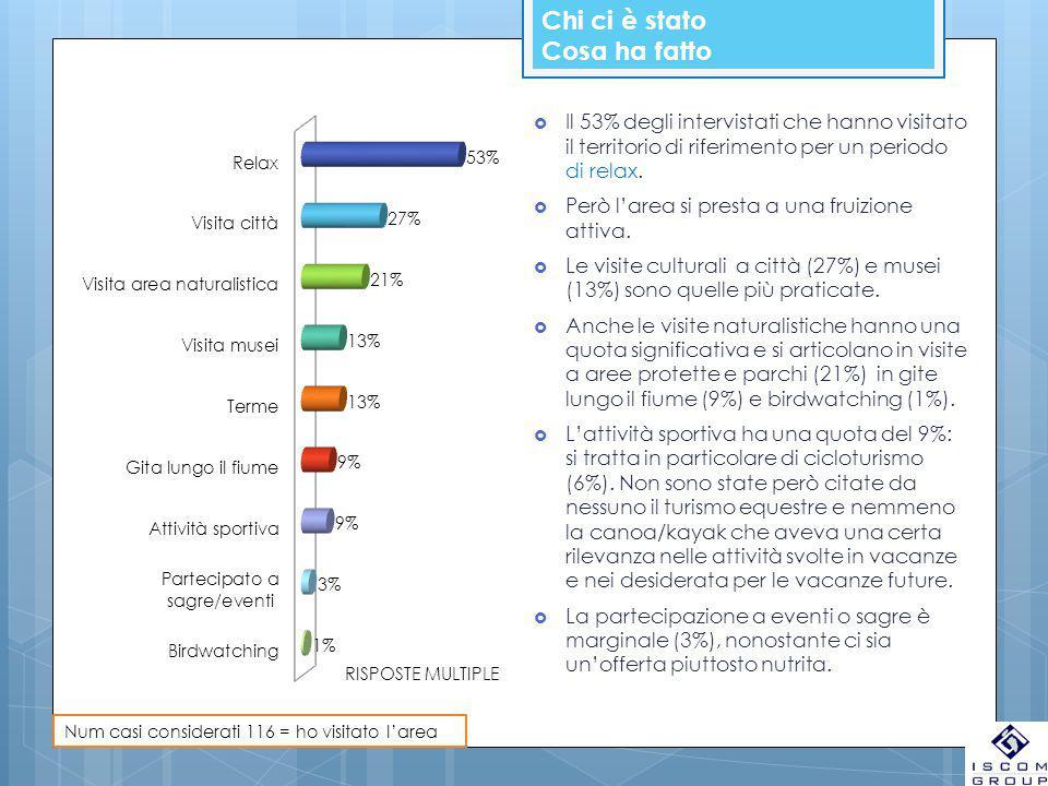Chi ci è stato Cosa ha fatto  Il 53% degli intervistati che hanno visitato il territorio di riferimento per un periodo di relax.  Però l'area si pre