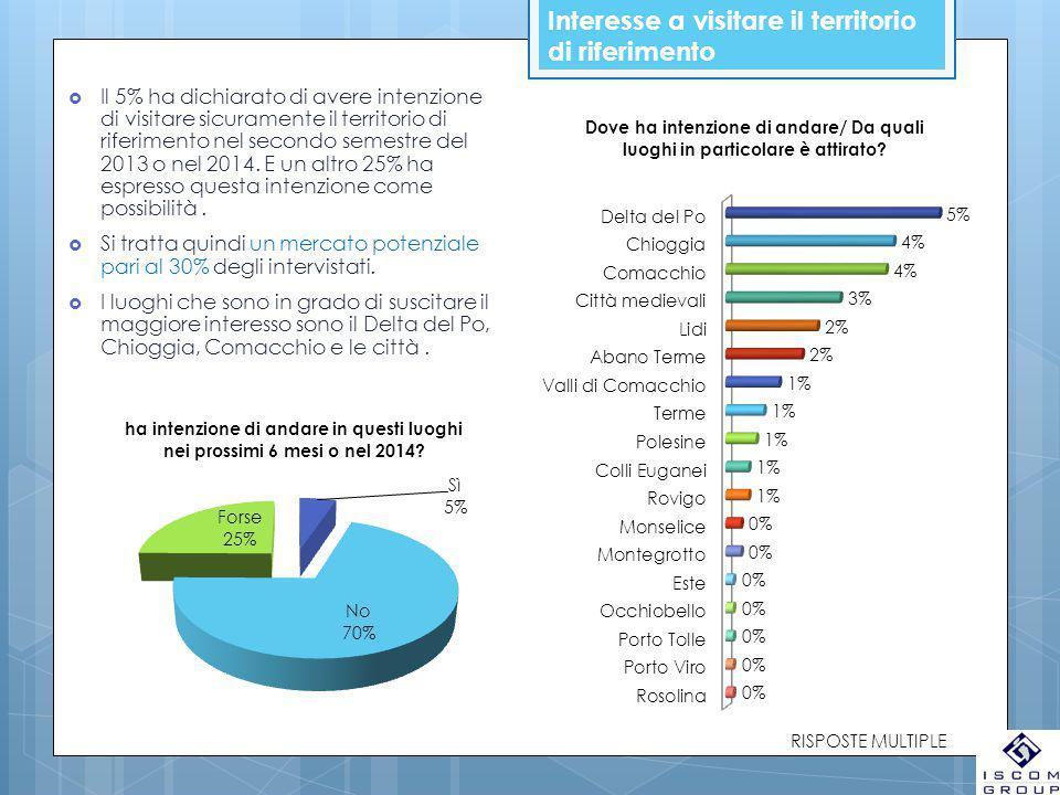 Interesse a visitare il territorio di riferimento  Il 5% ha dichiarato di avere intenzione di visitare sicuramente il territorio di riferimento nel secondo semestre del 2013 o nel 2014.