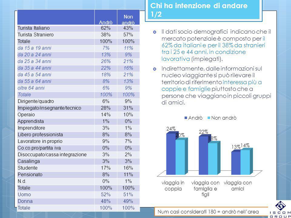 Chi ha intenzione di andare 1/2 Andrò Non andrò Turista Italiano62%43% Turista Straniero38%57% Totale100% da 15 a 19 anni7%11% da 20 a 24 anni13%9% da
