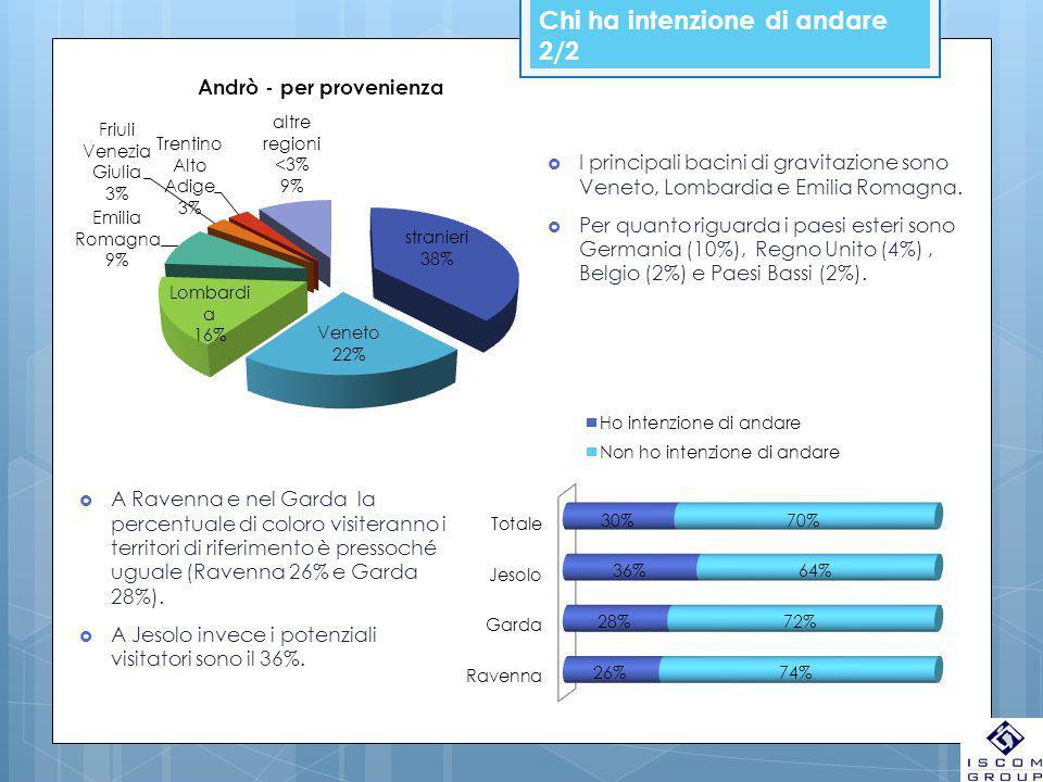 Chi ha intenzione di andare 2/2  I principali bacini di gravitazione sono Veneto, Lombardia e Emilia Romagna.  Per quanto riguarda i paesi esteri so