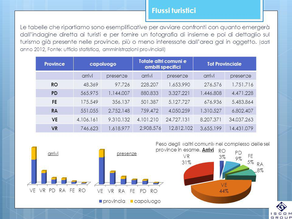 Flussi turistici Le tabelle che riportiamo sono esemplificative per avviare confronti con quanto emergerà dall'indagine diretta ai turisti e per forni