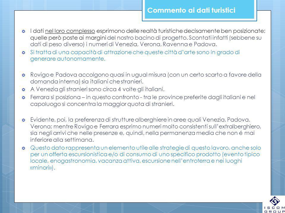 Analisi dei dati turistici altri comuni e comprensori arrivipresenze Perman.