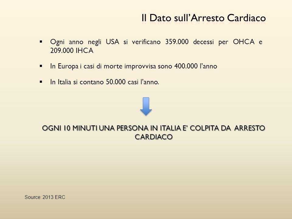  Ogni anno negli USA si verificano 359.000 decessi per OHCA e 209.000 IHCA  In Europa i casi di morte improvvisa sono 400.000 l'anno  In Italia si