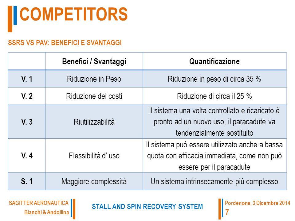 Benefici / SvantaggiQuantificazione V. 1 Riduzione in PesoRiduzione in peso di circa 35 % V.