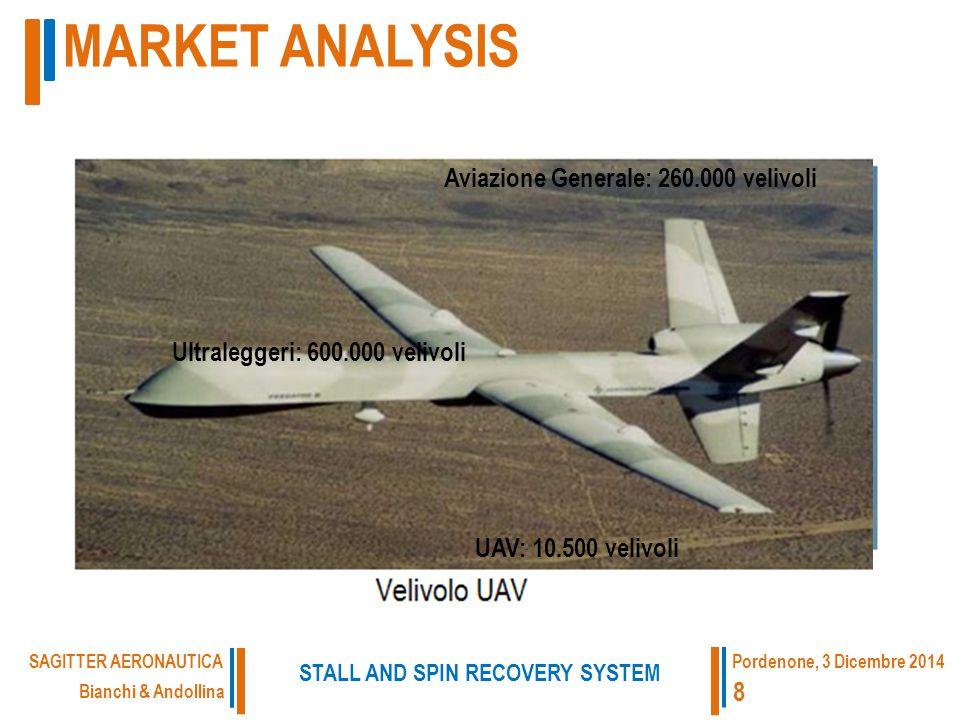 UAV: 10.500 velivoli Aviazione Generale: 260.000 velivoli Ultraleggeri: 600.000 velivoli MARKET ANALYSIS Bianchi & Andollina STALL AND SPIN RECOVERY SYSTEM SAGITTER AERONAUTICA 8 Pordenone, 3 Dicembre 2014