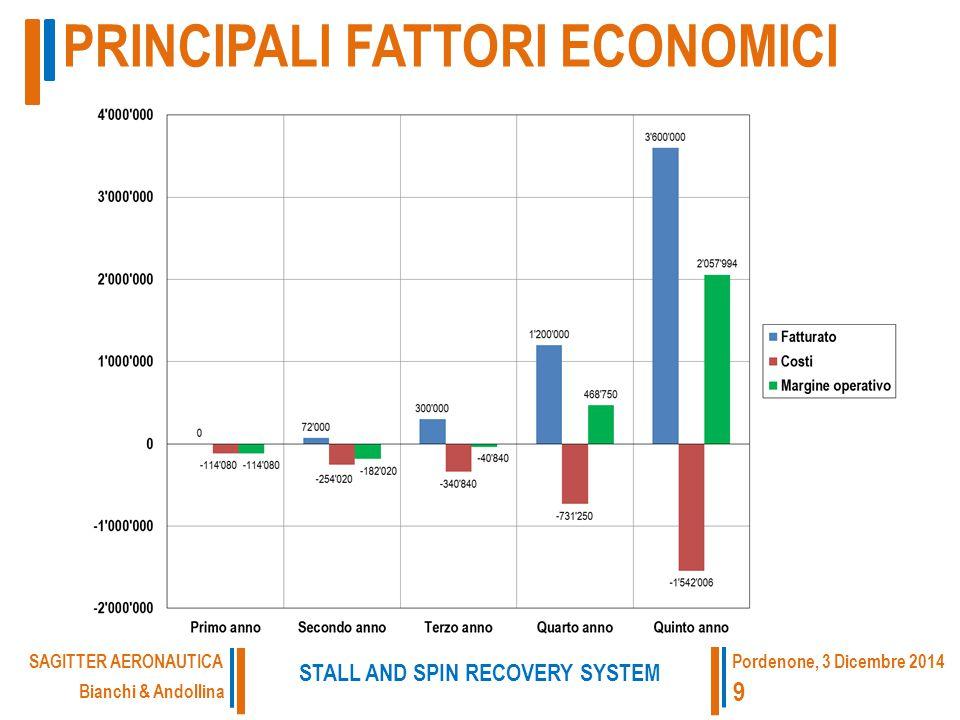 PRINCIPALI FATTORI ECONOMICI Bianchi & Andollina STALL AND SPIN RECOVERY SYSTEM SAGITTER AERONAUTICA 9 Pordenone, 3 Dicembre 2014
