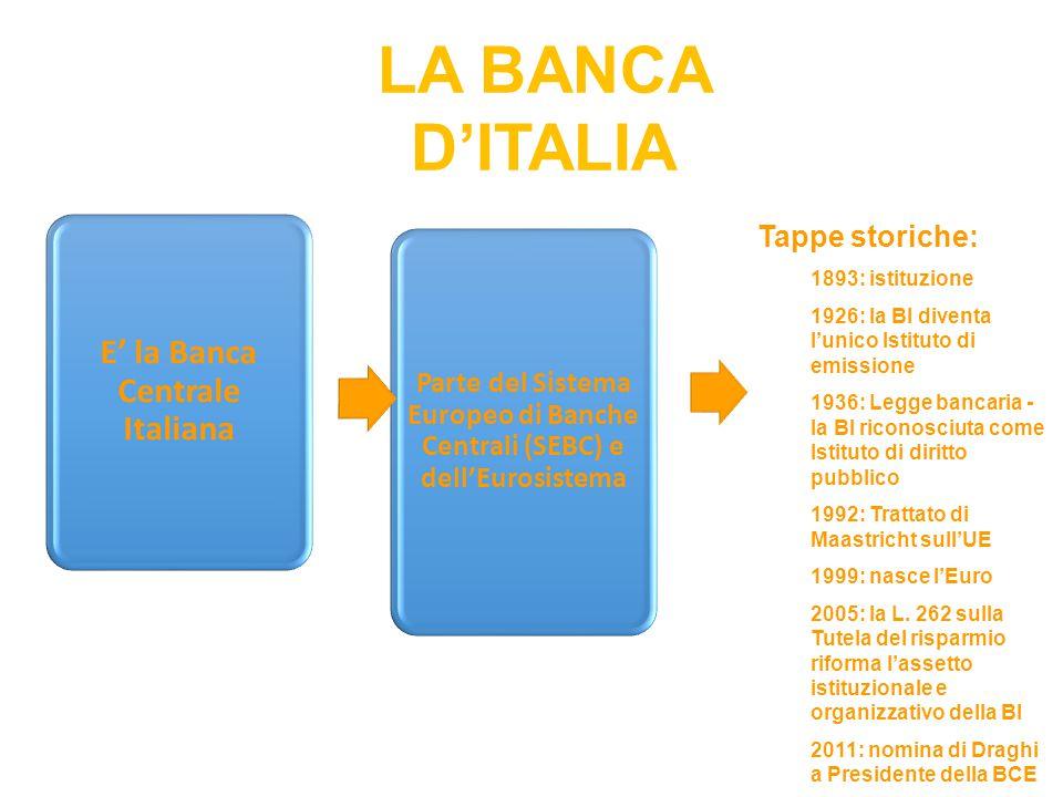 E' la Banca Centrale Italiana Parte del Sistema Europeo di Banche Centrali (SEBC) e dell'Eurosistema Tappe storiche: 1893: istituzione 1926: la BI div