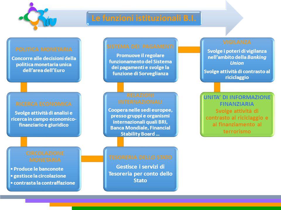 Le funzioni istituzionali B.I. POLITICA MONETARIA Concorre alle decisioni della politica monetaria unica dell'area dell'Euro RICERCA ECONOMICA Svolge
