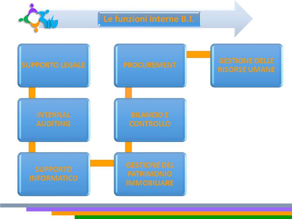 Le funzioni interne B.I. SUPPORTO LEGALE INTERNAL AUDITING SUPPORTO INFORMATICO GESTIONE DEL PATRIMONIO IMMOBILIARE BILANCIO E CONTROLLO PROCUREMENT G