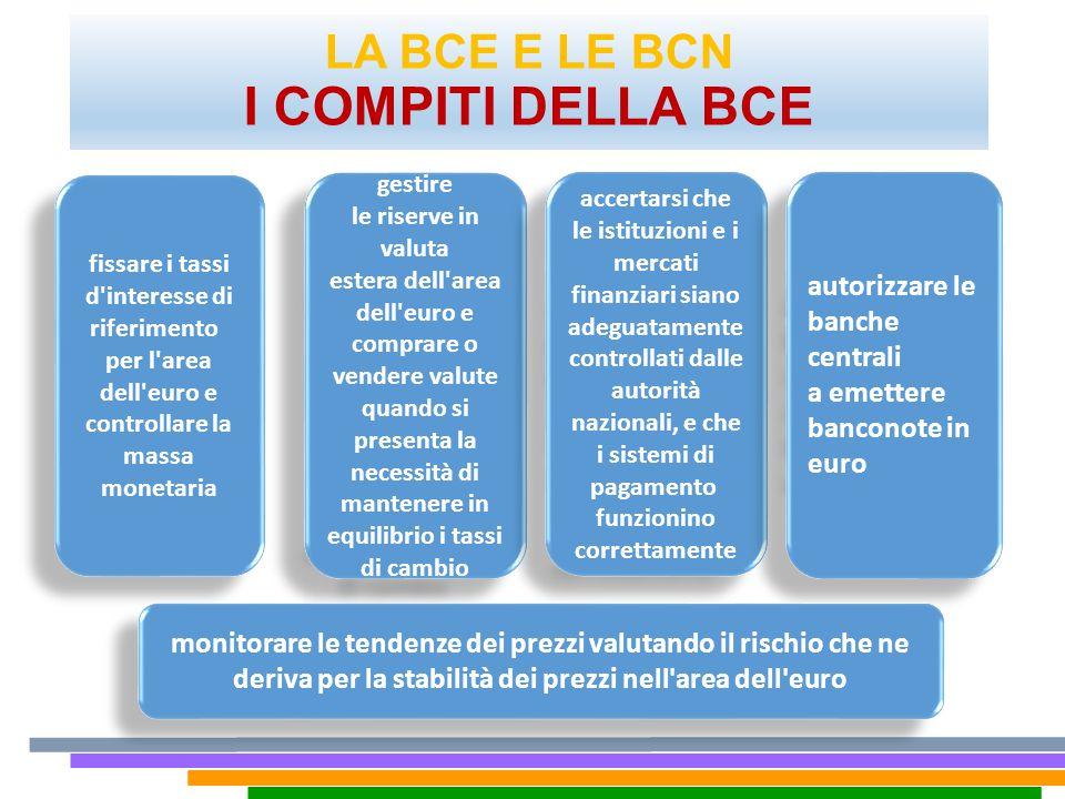 LA BCE E LE BCN I COMPITI DELLA BCE fissare i tassi d'interesse di riferimento per l'area dell'euro e controllare la massa monetaria fissare i tassi d