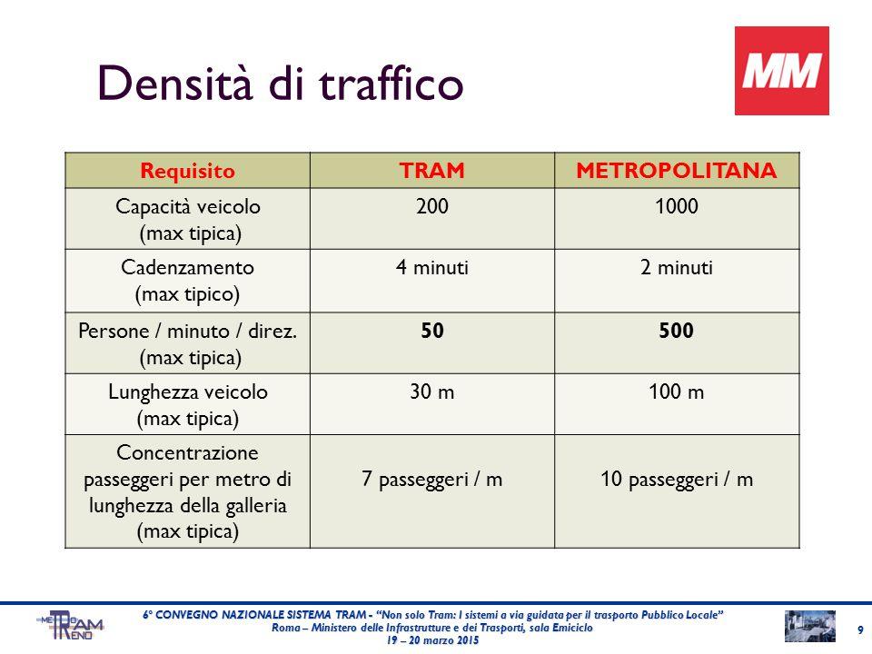 Densità di traffico RequisitoTRAMMETROPOLITANA Capacità veicolo (max tipica) 200 1 000 Cadenzamento (max tipico) 4 minuti2 minuti Persone / minuto / direz.