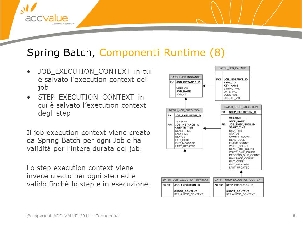 Spring Batch, Componenti Runtime (8) JOB_EXECUTION_CONTEXT in cui è salvato l'execution context dei job STEP_EXECUTION_CONTEXT in cui è salvato l'exec