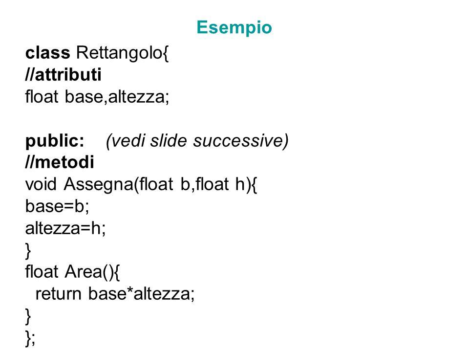 Esempio class Rettangolo{ //attributi float base,altezza; public: (vedi slide successive) //metodi void Assegna(float b,float h){ base=b; altezza=h; }