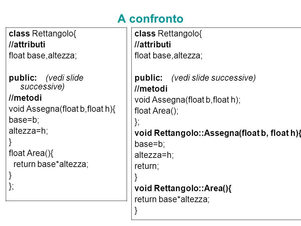 A confronto class Rettangolo{ //attributi float base,altezza; public: (vedi slide successive) //metodi void Assegna(float b,float h){ base=b; altezza=