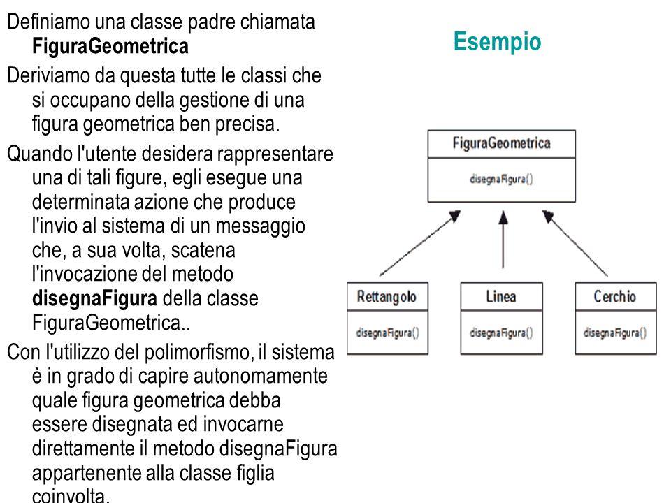 Esempio Definiamo una classe padre chiamata FiguraGeometrica Deriviamo da questa tutte le classi che si occupano della gestione di una figura geometri