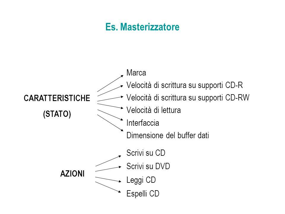Es. Masterizzatore Marca Velocità di scrittura su supporti CD-R Velocità di scrittura su supporti CD-RW Velocità di lettura Interfaccia Dimensione del