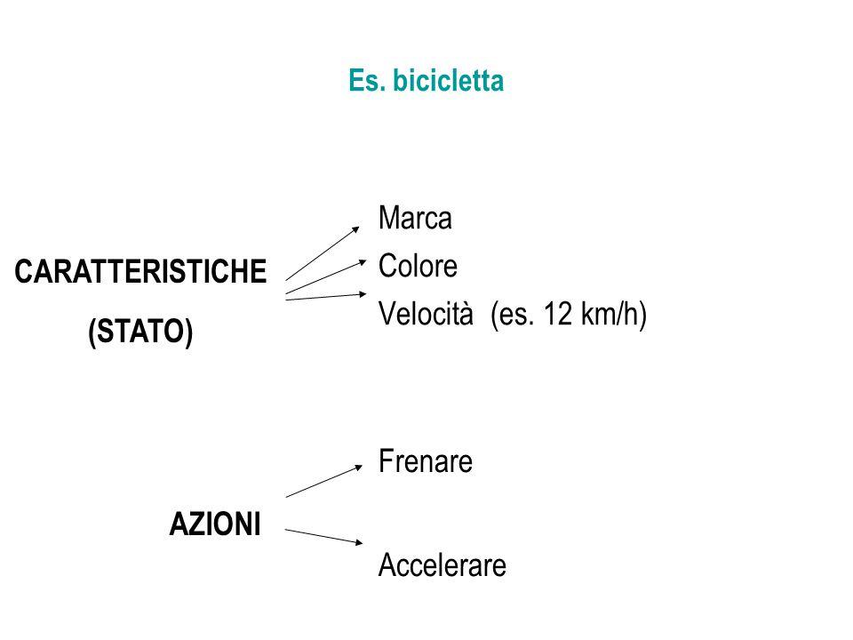 Es. bicicletta Marca Colore Velocità (es. 12 km/h) CARATTERISTICHE (STATO) Frenare Accelerare AZIONI