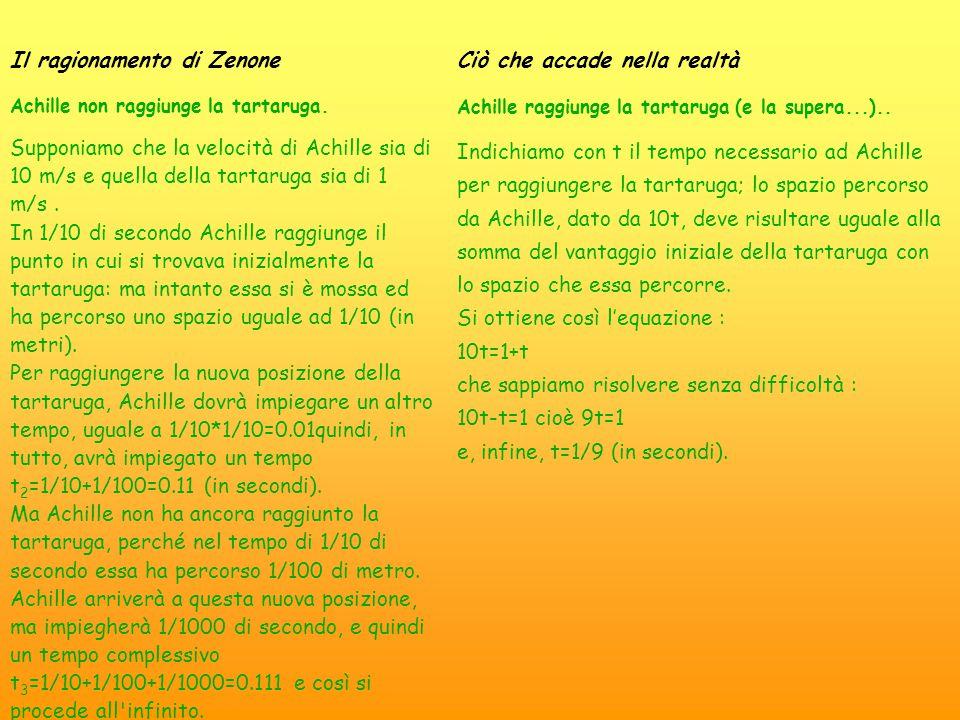 Il ragionamento di Zenone Achille non raggiunge la tartaruga. Supponiamo che la velocità di Achille sia di 10 m/s e quella della tartaruga sia di 1 m/