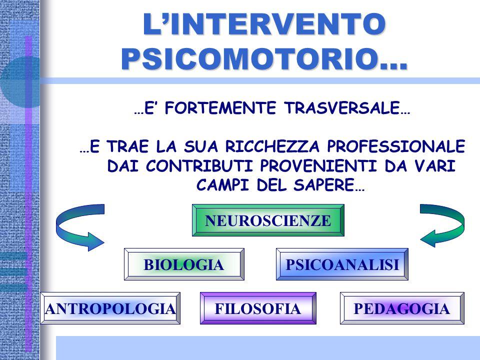 La psicomotricita' postula l'unita' della persona… …ma non esclude, tuttavia, la differenziazione delle sfere costitutive della personalita': motoriaa