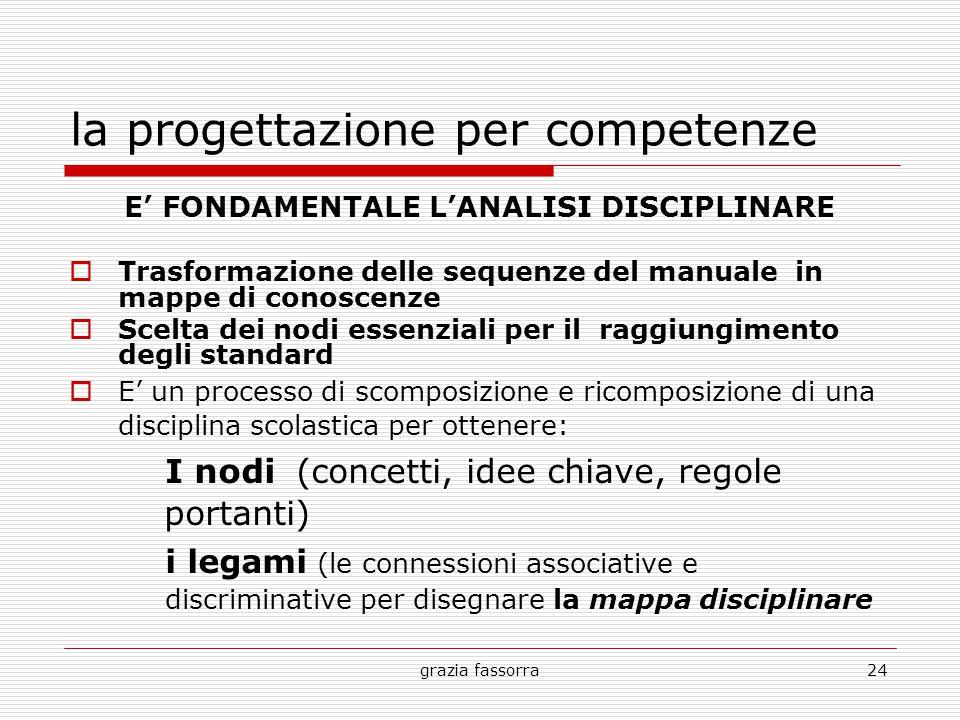 grazia fassorra24 la progettazione per competenze E' FONDAMENTALE L'ANALISI DISCIPLINARE  Trasformazione delle sequenze del manuale in mappe di conos