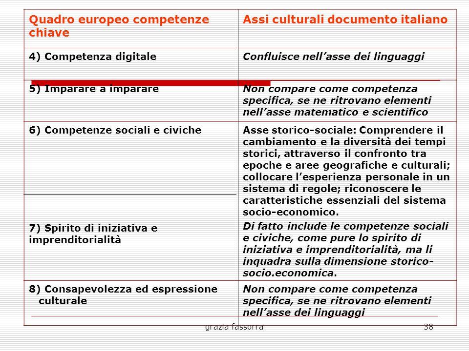 grazia fassorra38 Quadro europeo competenze chiave Assi culturali documento italiano 4) Competenza digitaleConfluisce nell'asse dei linguaggi 5) Impar