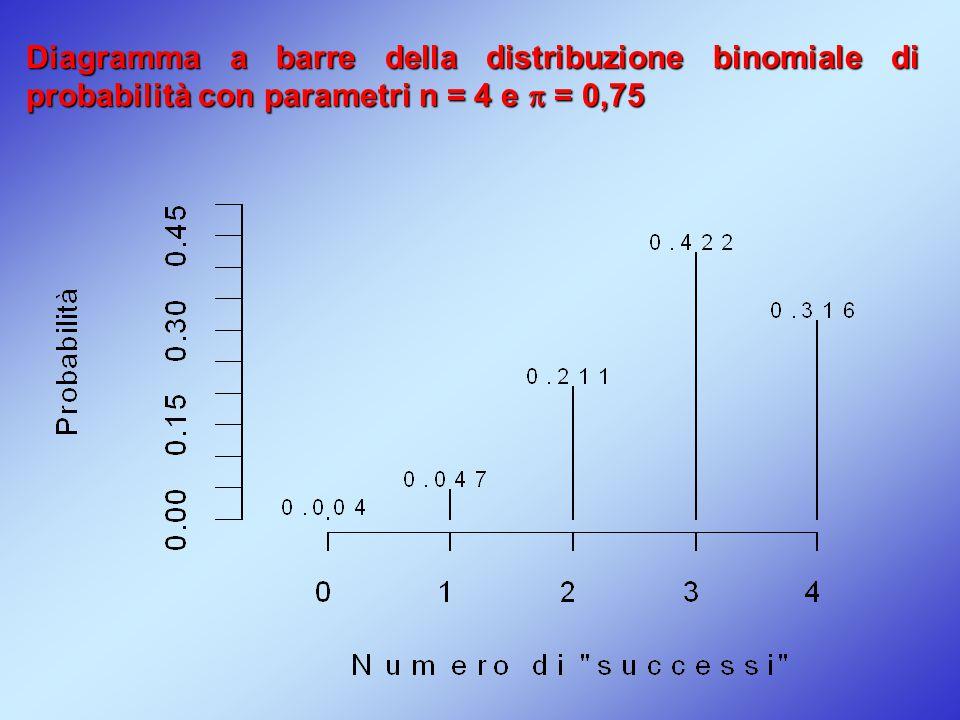 Diagramma a barre della distribuzione binomiale di probabilità con parametri n = 4 e  = 0,75