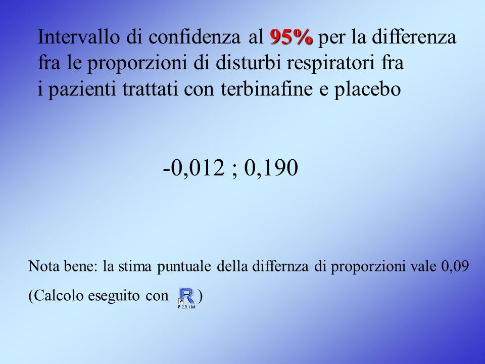 95% Intervallo di confidenza al 95% per la differenza fra le proporzioni di disturbi respiratori fra i pazienti trattati con terbinafine e placebo -0,
