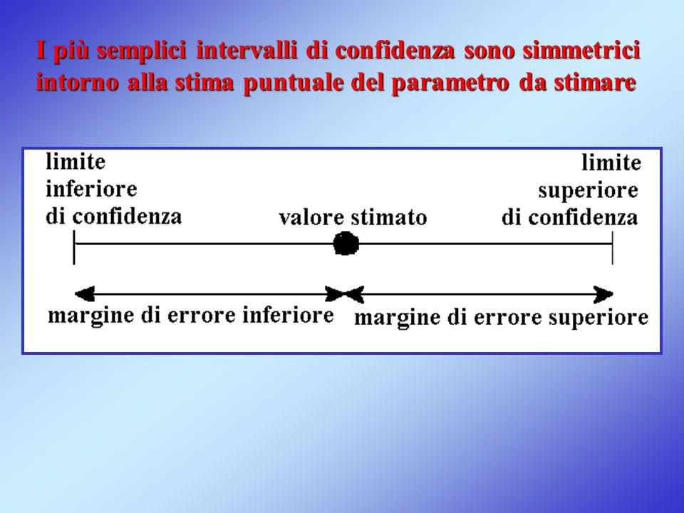 I più semplici intervalli di confidenza sono simmetrici intorno alla stima puntuale del parametro da stimare