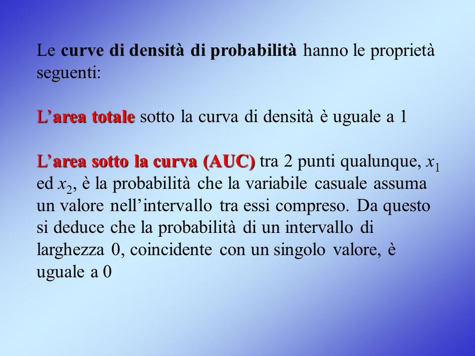 Le curve di densità di probabilità hanno le proprietà seguenti: L'area totale L'area totale sotto la curva di densità è uguale a 1 L'area sotto la cur