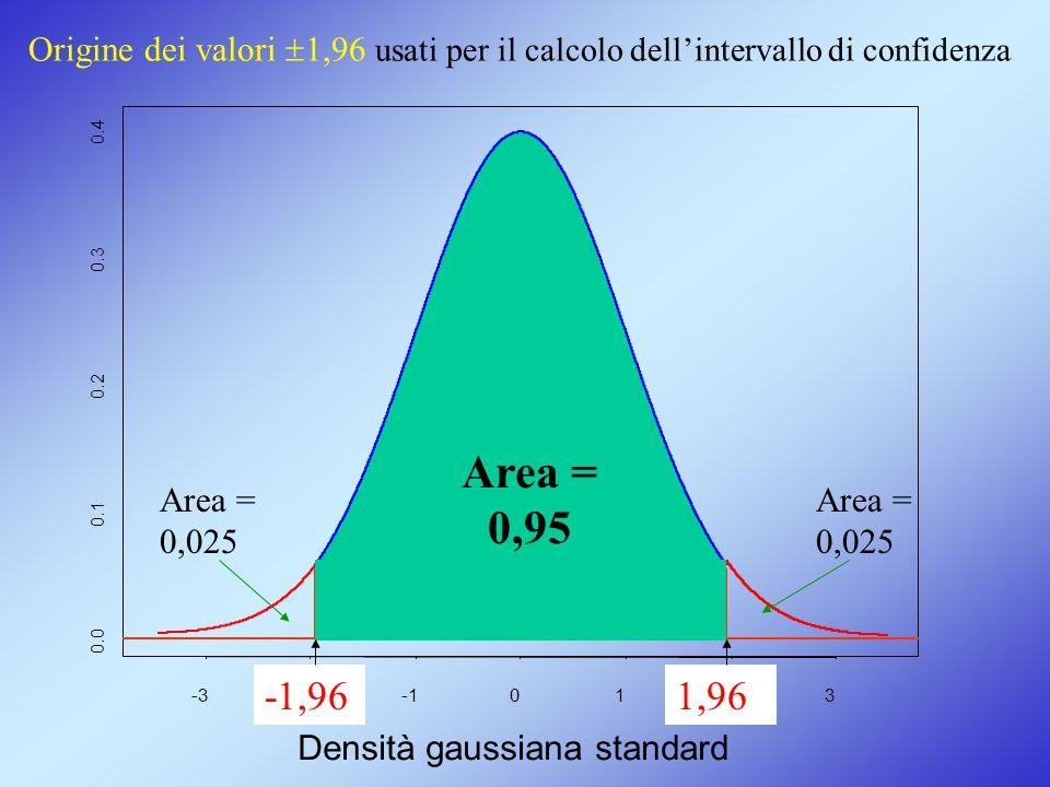 -3-20123 0.0 0.1 0.2 0.3 0.4 Densità gaussiana standard Area = 0,025 Area = 0,025 -1,961,96 Area = 0,95 Origine dei valori  1,96 usati per il calcolo