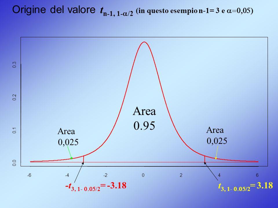 -6-4-20246 0.0 0.1 0.2 0.3 Origine del valore t n-1, 1-  /2 (in questo esempio n-1= 3 e  -t 3, 1-  /2 = -3.18 Area 0.95 Area 0,025 Area 0,