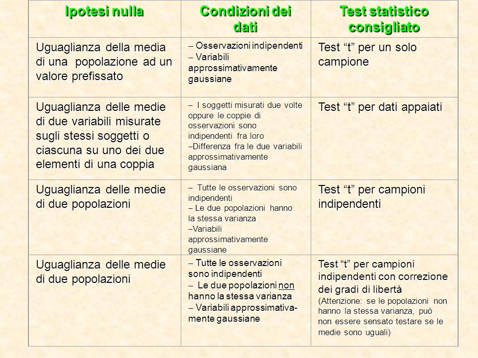 Ipotesi nulla Condizioni dei dati Test statistico consigliato Uguaglianza della media di una popolazione ad un valore prefissato  Osservazioni indip