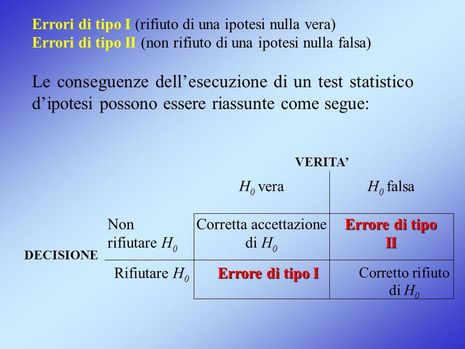 Errori di tipo I (rifiuto di una ipotesi nulla vera) Errori di tipo II (non rifiuto di una ipotesi nulla falsa) Le conseguenze dell'esecuzione di un t