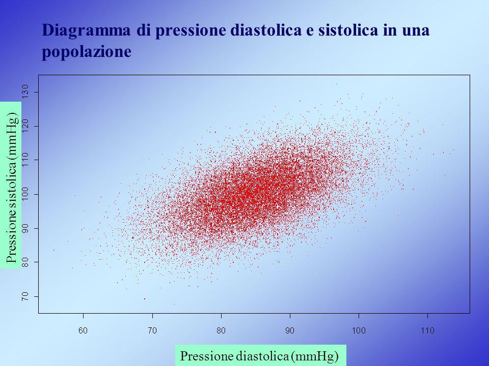 Diagramma di pressione diastolica e sistolica in una popolazione Pressione diastolica (mmHg) Pressione sistolica (mmHg)