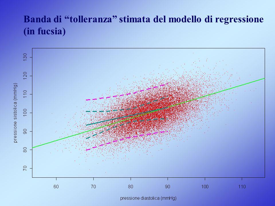 """Banda di """"tolleranza"""" stimata del modello di regressione (in fucsia)"""