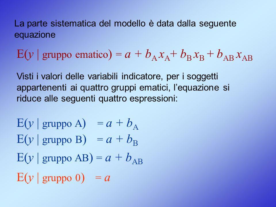 Visti i valori delle variabili indicatore, per i soggetti appartenenti ai quattro gruppi ematici, l'equazione si riduce alle seguenti quattro espressi