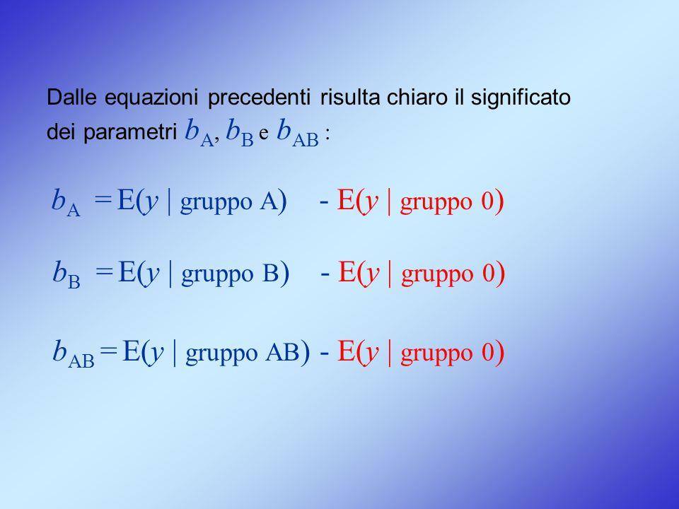 Dalle equazioni precedenti risulta chiaro il significato dei parametri b A, b B e b AB : b A = E(y | gruppo A ) - E(y | gruppo 0 ) b B = E(y | gruppo