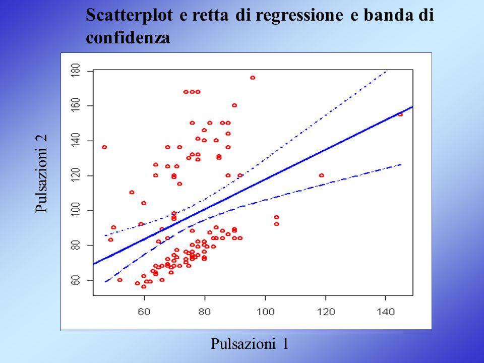 Scatterplot e retta di regressione e banda di confidenza Pulsazioni 1 Pulsazioni 2