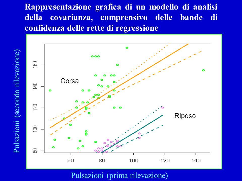 Rappresentazione grafica di un modello di analisi della covarianza, comprensivo delle bande di confidenza delle rette di regressione Pulsazioni (secon