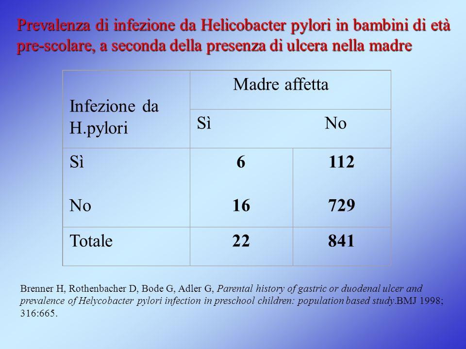Infezione da H.pylori Madre affetta Sì No Sì No 6 16 112 729 Totale22841 Prevalenza di infezione da Helicobacter pylori in bambini di età pre-scolare,