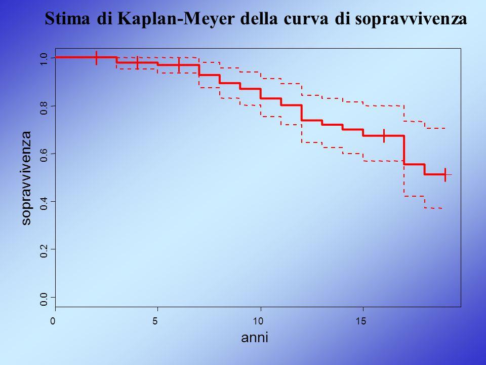 051015 0.0 0.2 0.4 0.6 0.8 1.0 anni sopravvivenza Stima di Kaplan-Meyer della curva di sopravvivenza