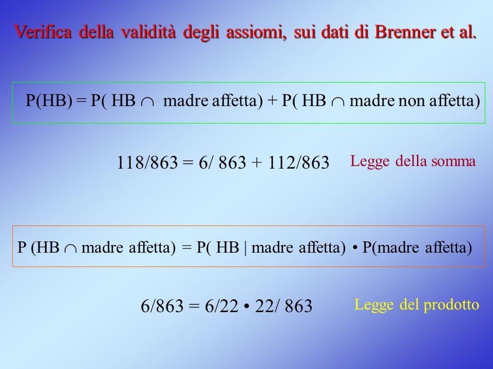 P(HB) = P( HB  madre affetta) + P( HB  madre non affetta) P (HB  madre affetta) = P( HB | madre affetta) P(madre affetta) 118/863 = 6/ 863 + 112/86